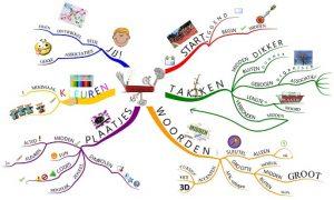 mindmappen en mind mappen is een geweldige brein-tool!